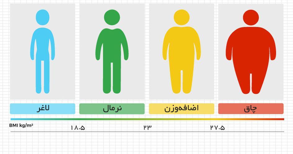 تعریف BMI