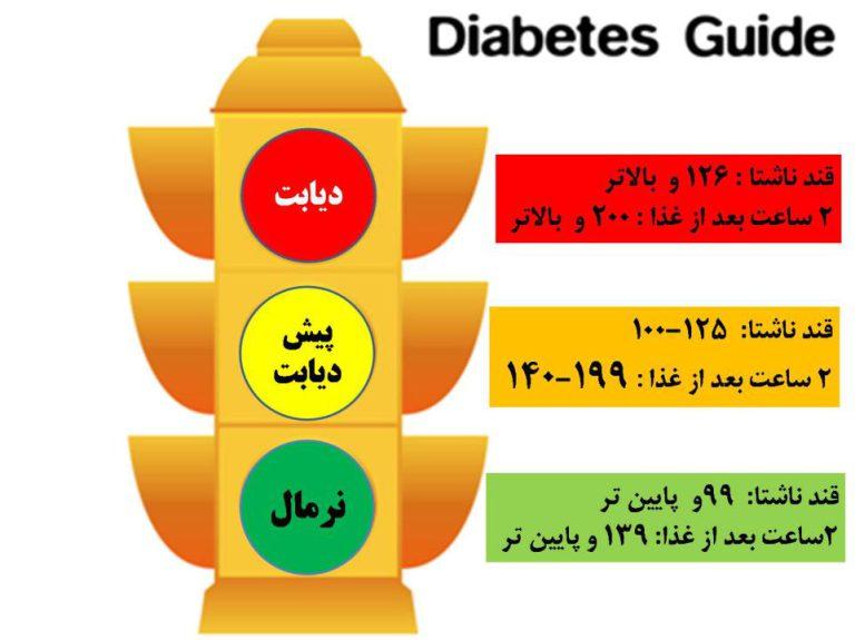 راههای تشخیص پیش دیابت